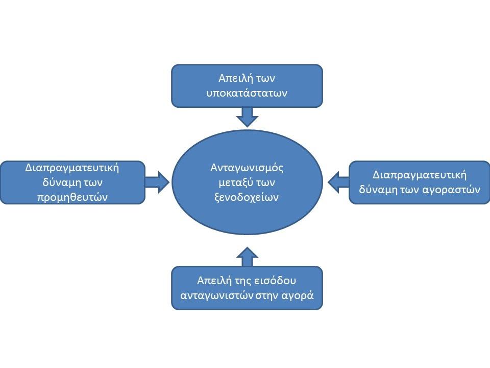 Παρουσίαση business strategy